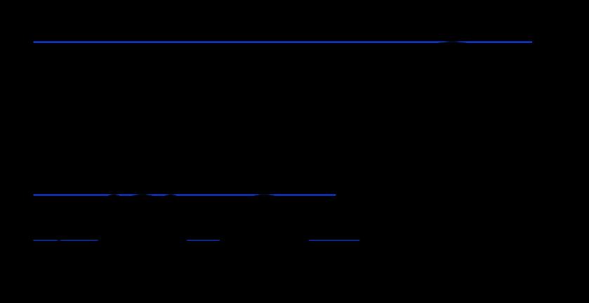 Falcon_9_v1.0,_Falcon_9_v1.1_and_SHLV_comparison.svg